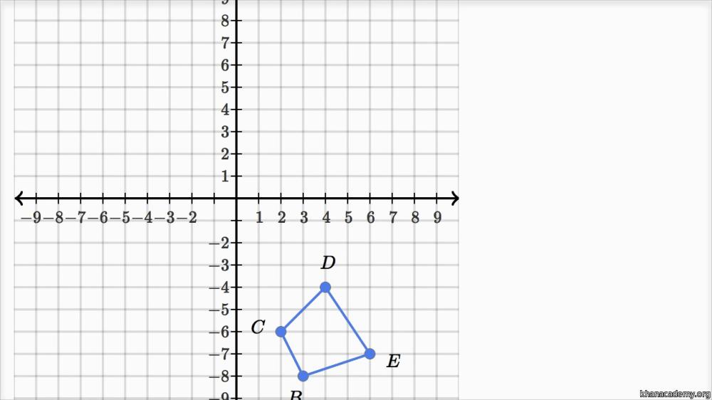 medium resolution of Geometric transformations   8th grade   Math   Khan Academy