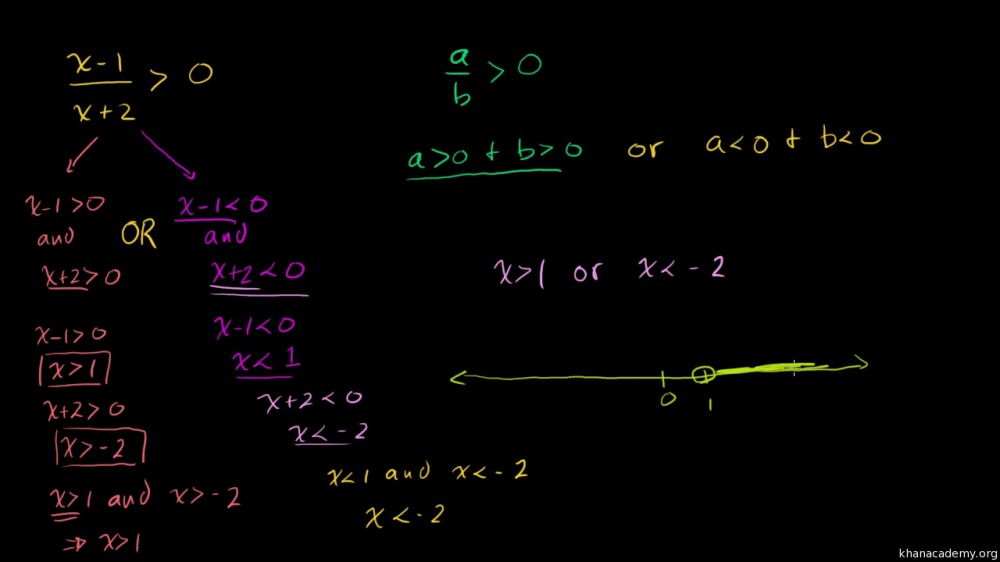 medium resolution of Rational inequalities: one side is zero (video)   Khan Academy