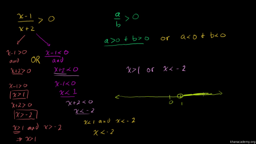 small resolution of Rational inequalities: one side is zero (video)   Khan Academy