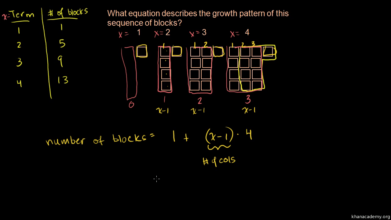 hight resolution of Sequences word problem: growth pattern (video)   Khan Academy