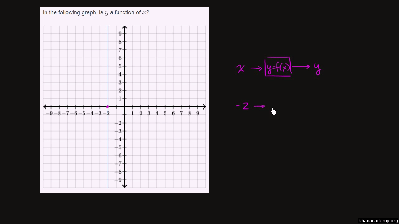 hight resolution of Functions   Algebra 1   Math   Khan Academy