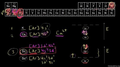 small resolution of orbital diagram ti