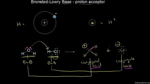 small resolution of dot diagram for oxygen ion