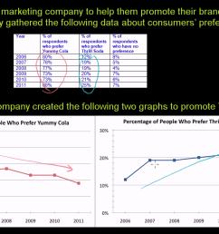 Misleading line graphs (video)   Khan Academy [ 720 x 1280 Pixel ]