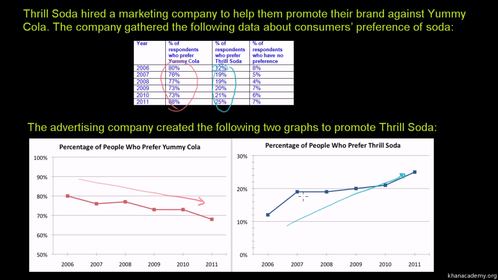 medium resolution of Misleading line graphs (video)   Khan Academy