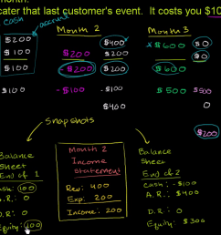 Accounting and financial statements   Khan Academy [ 720 x 1280 Pixel ]