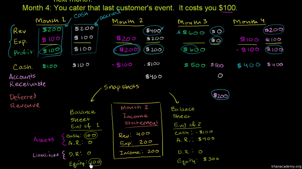 medium resolution of Accounting and financial statements   Khan Academy