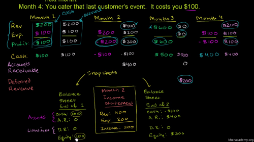 small resolution of Accounting and financial statements   Khan Academy
