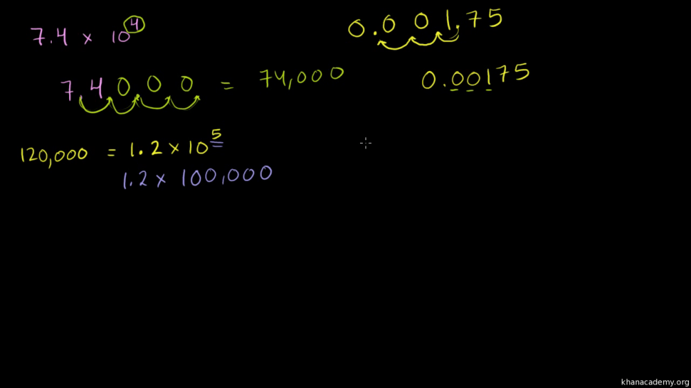 medium resolution of Unit 7: Exponents and scientific notation   Khan Academy