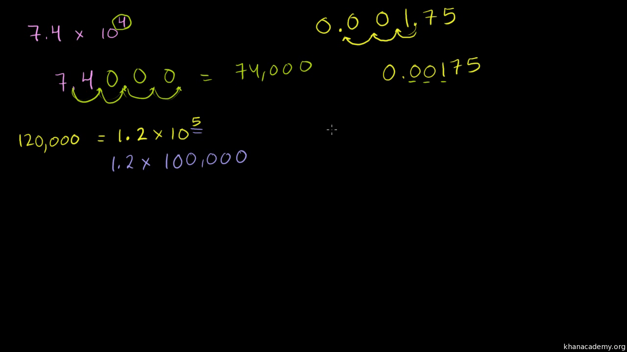 hight resolution of Unit 7: Exponents and scientific notation   Khan Academy