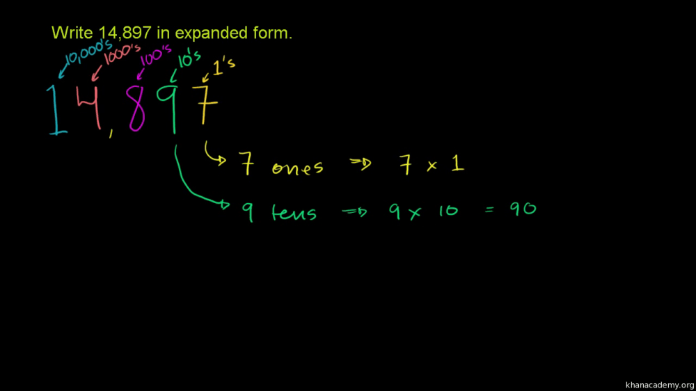 medium resolution of Place value   4th grade   Math   Khan Academy