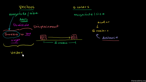 small resolution of period diagram physical science