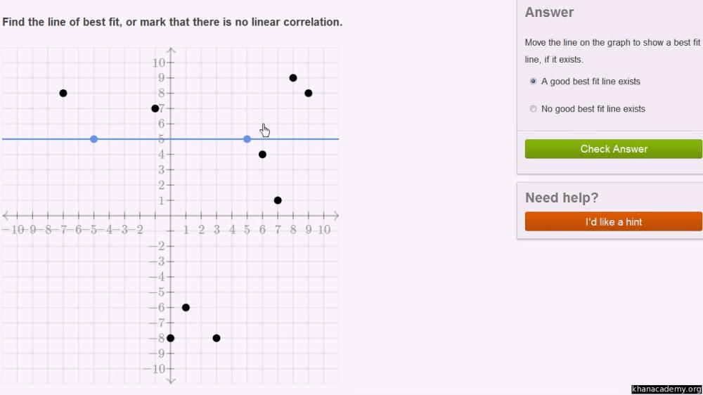 medium resolution of Data and modeling   8th grade   Math   Khan Academy