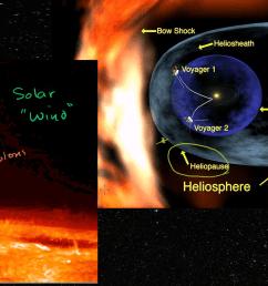 1st grade solar system diagram [ 1280 x 720 Pixel ]