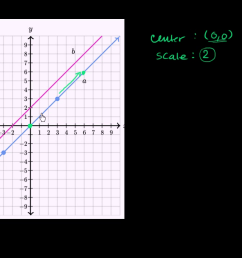 Dilating lines (video)   Transformations   Khan Academy [ 720 x 1280 Pixel ]