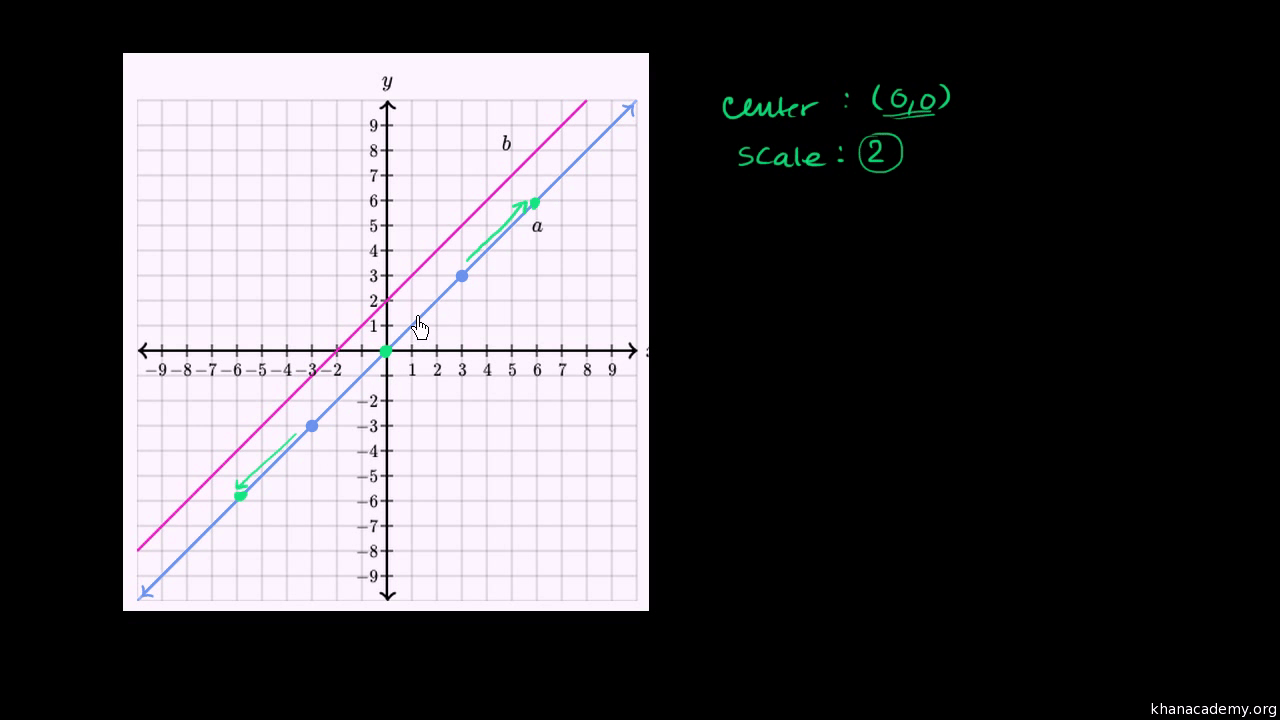 hight resolution of Dilating lines (video)   Transformations   Khan Academy