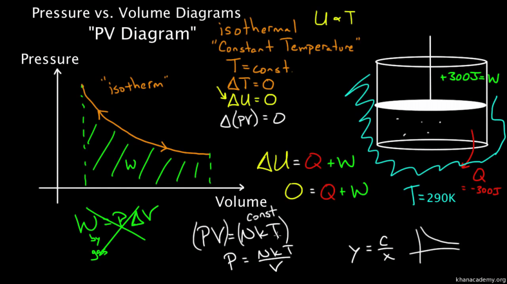 medium resolution of pv diagrams part 2 isothermal isometric adiabatic processes video khan academy