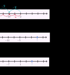 Missing numbers on the number line examples (video)   Khan Academy [ 720 x 1280 Pixel ]