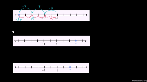 small resolution of Missing numbers on the number line examples (video)   Khan Academy