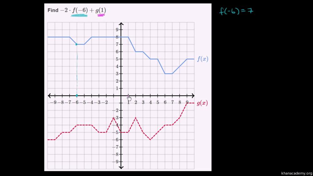 medium resolution of Functions   Algebra 1   Math   Khan Academy