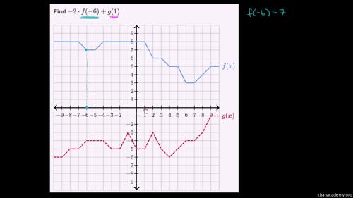 small resolution of Functions   Algebra 1   Math   Khan Academy