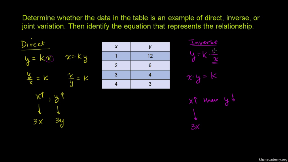medium resolution of Recognizing direct \u0026 inverse variation: table (video)   Khan Academy