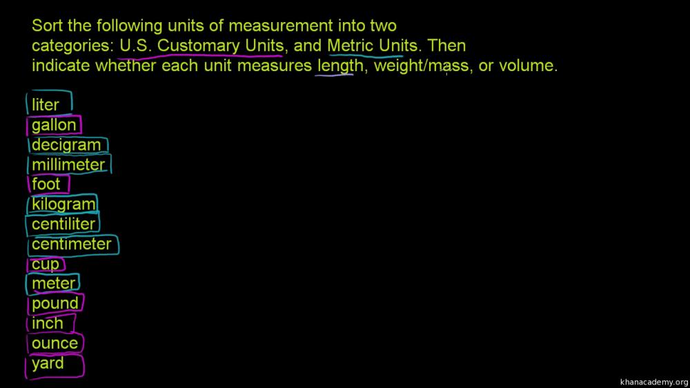 medium resolution of U.S. customary and metric units (video)   Khan Academy