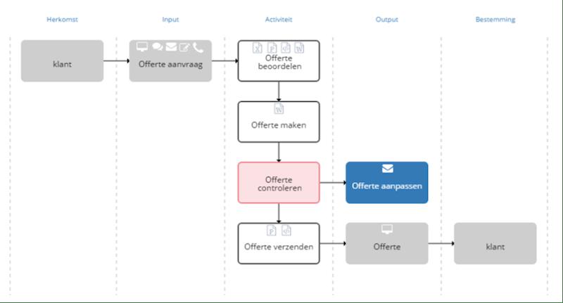 voorbeeld 5 kolommen procesweergave
