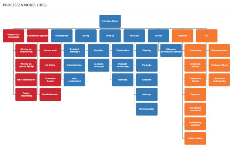 HPS - Processenmodel