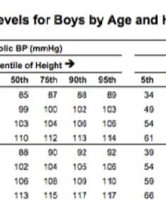 snippet of the pediatric blood pressure reference tables from nih also surprising challenge tracking care rh