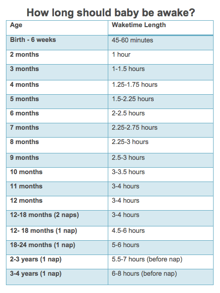 How Long Should My Baby Be Awake For? - Care.com Community