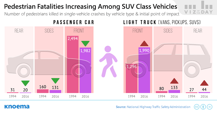 Pedestrians Beware: SUVs are Popular and Deadly