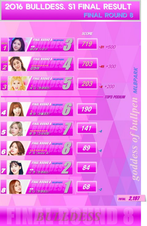 Female Celebrity Ranking on Male Dominated Site 2016 | allkpop Forums