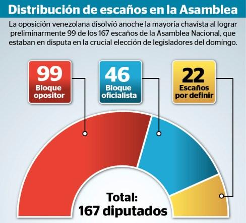 Resultado de imagen para foto de elecciones parlamento en venezuela