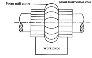 Milling Machine: Definition, Parts, Types, Operations