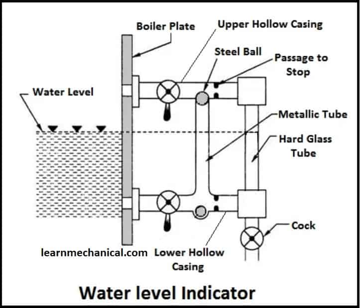 Boiler Mountings and Accessories [Details with Video lecture]