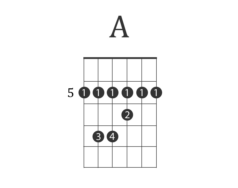 Guitar Barre Chords for Beginners (How To, Charts, & Examples)