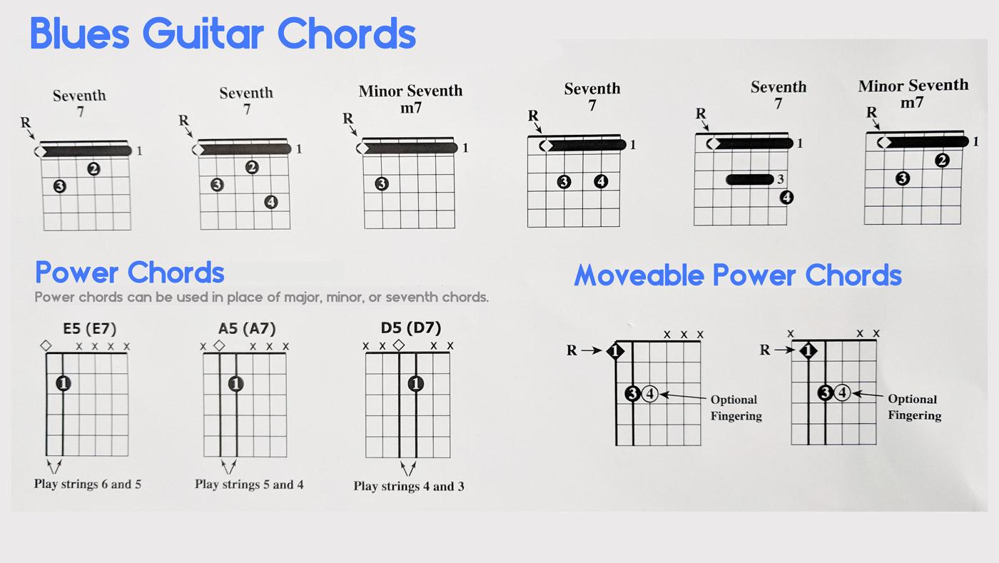 Blues Chord Progressions Guitar