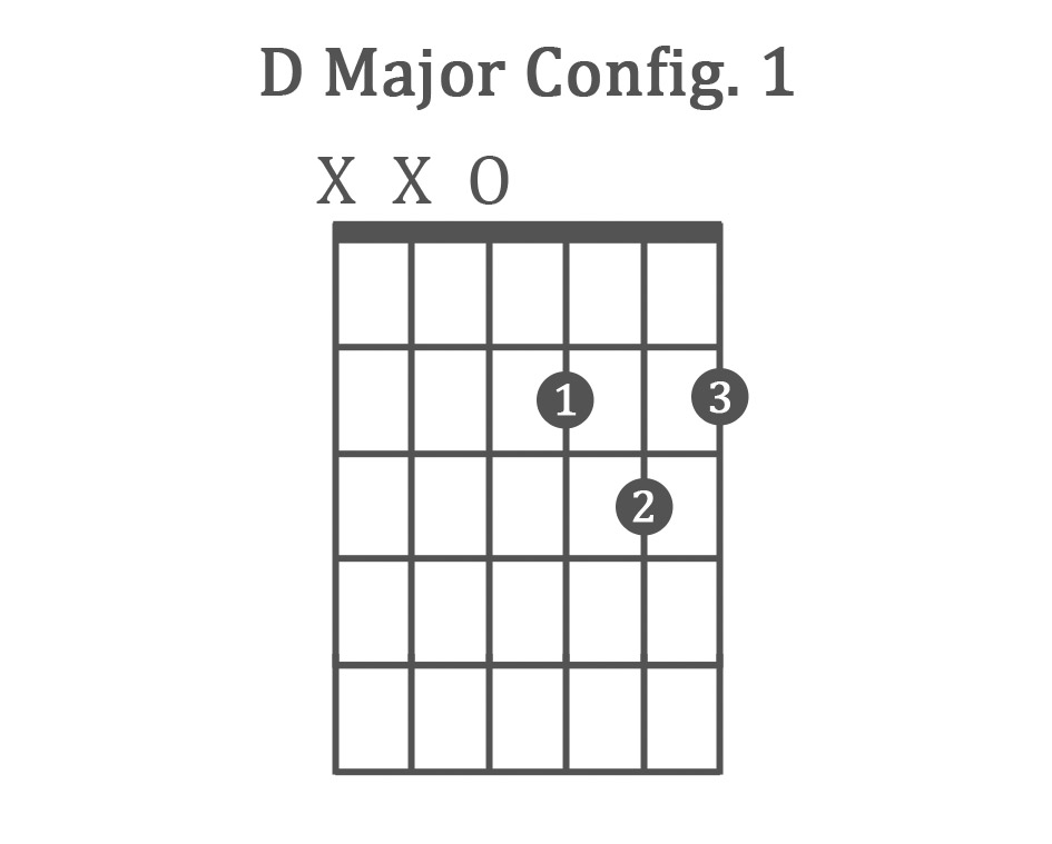 The 8 Basic Guitar Chords for Beginners (with Charts