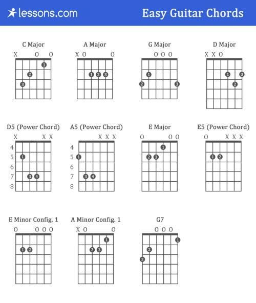 small resolution of e major chord block diagram wiring diagram advance e major chord block diagram