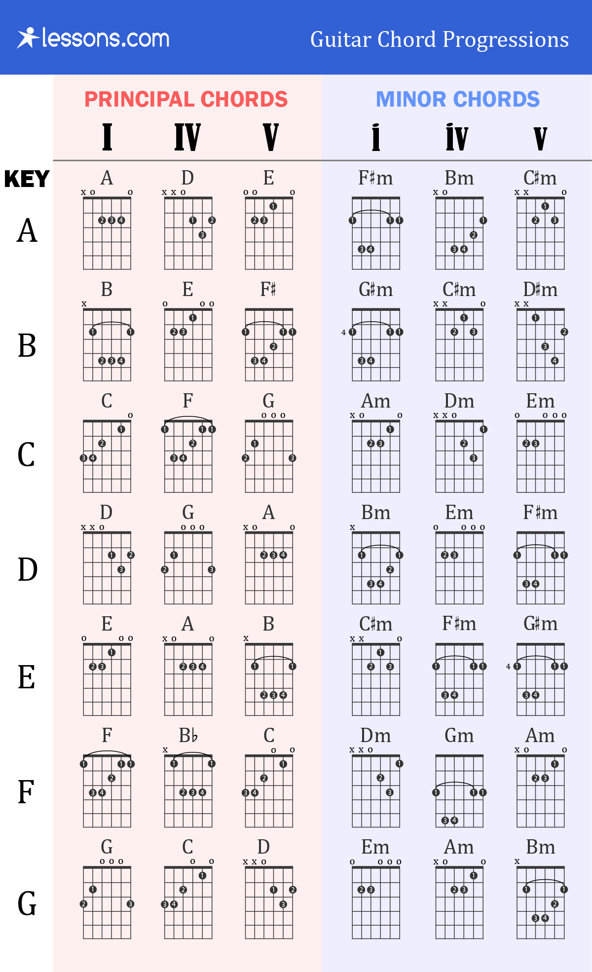 The 3 Best Guitar Chord Progressions Charts Amp Examples