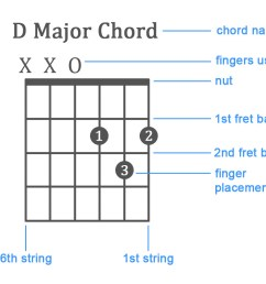beginner guitar how to read chord diagram d chord wiring diagram blog beginner guitar how to read chord diagram d chord [ 1200 x 796 Pixel ]