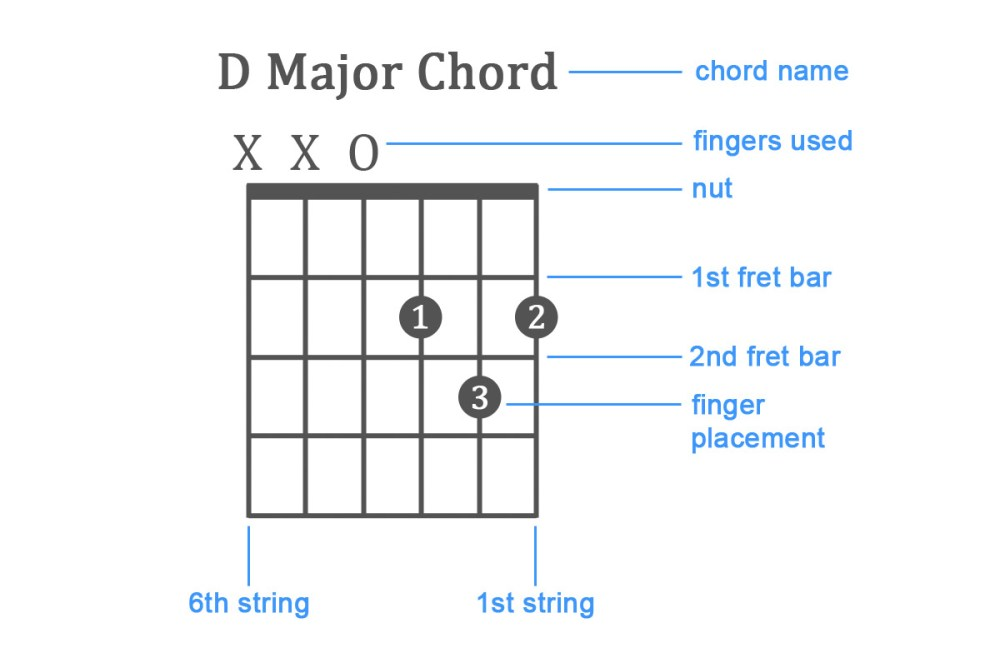medium resolution of beginner guitar how to read chord diagram d chord wiring diagram blog beginner guitar how to read chord diagram d chord