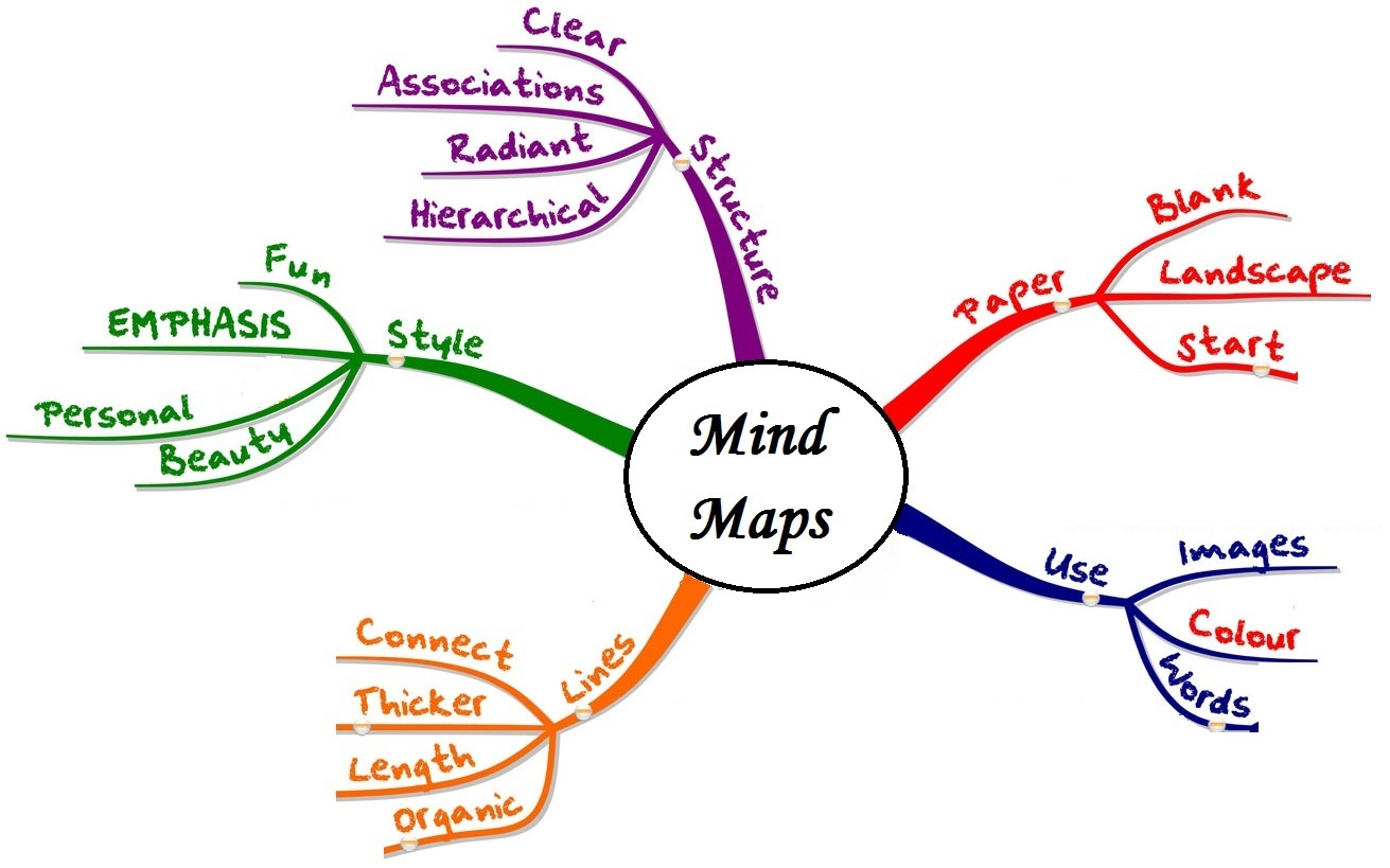How To Mind Map To Visualize Your Thoughts With Mind Map