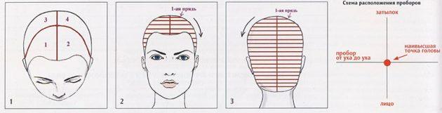 Как покрасить волосы: Окрашивание волос