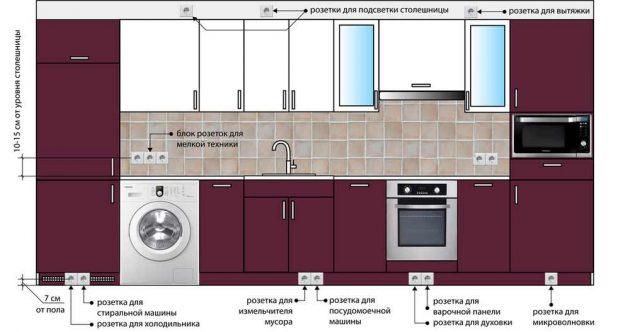 Проект кухни. Схема расположения розеток на кухне