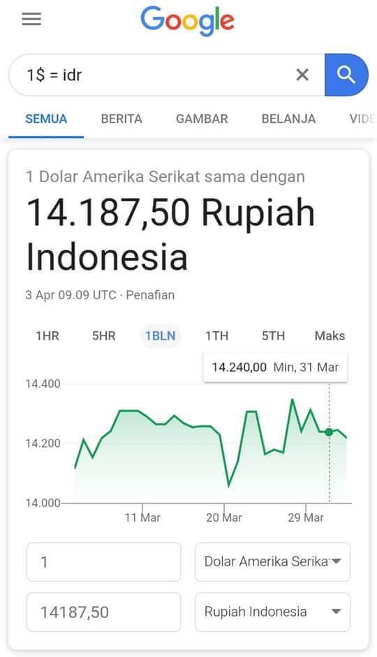 1 Dollar Berapa Rupiah : dollar, berapa, rupiah, Berapa, Rupiah?, Begini, Cepat, Menghitung, Dollar, Rupiah!, LifeLoeNET