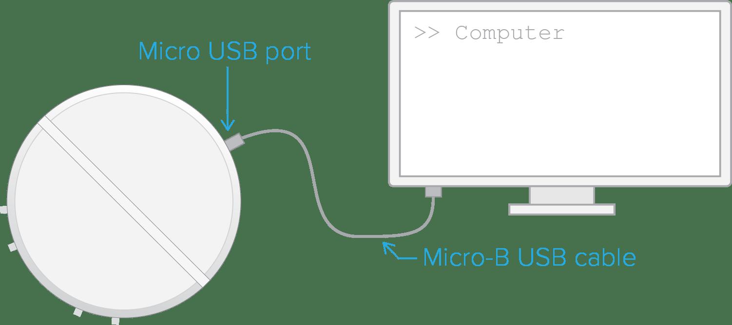 Using Moku:Lab via USB — A guide to connecting to Moku:Lab