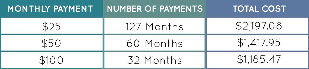 Financial-Professional-Sample Let's Talk Financial Wellness® E-Newsletter - January/February 2021 - Minimum Payment Calculator