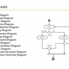 How To Design Uml Diagrams Wiring Diagram Dayton Reversible Motor Working With Advanced